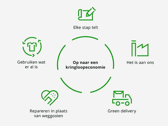 Lookbook_Sustainable_SFCC_NL